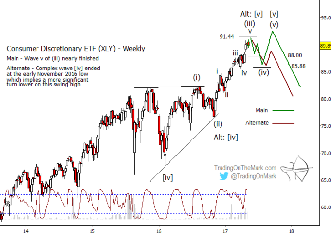 Consumer ETF (XLY): An Elliott Wave Trading Update