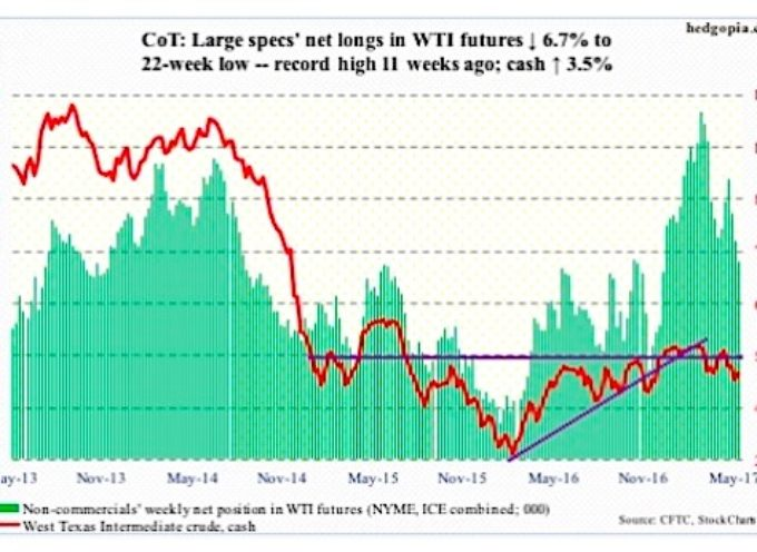 The COT Report: Gold, Crude Oil Rally But Data Mixed
