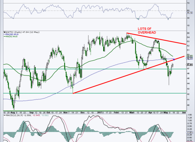 Crude Oil Trading Update: Bulls Need To Be Patient