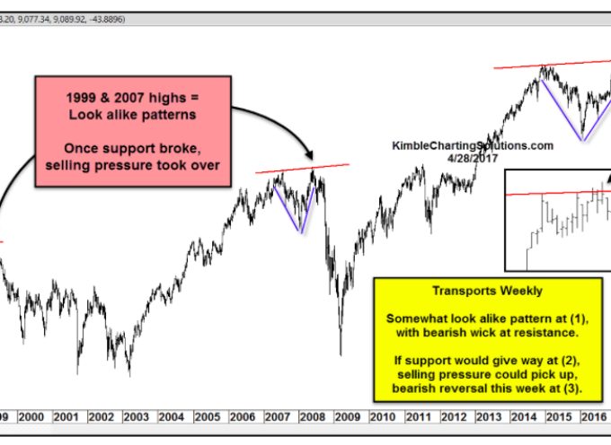 "Dow Transports: Will This ""Look Alike"" Pattern Spell Trouble Again?"