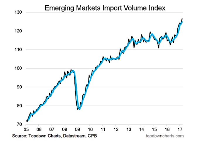 Global Trade: Volume Trends Continue To Show Growth