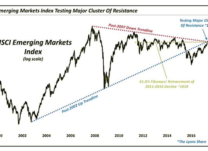 Are Emerging Markets Equities (EEM) Running Into A Wall?