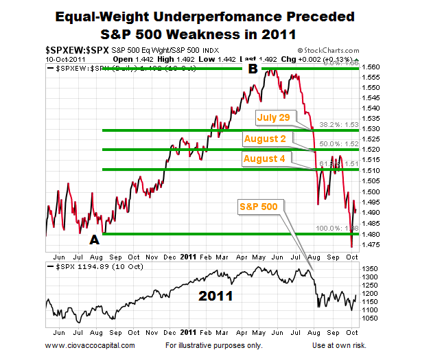 the equal weight view as the Equal weight is a type of classification that gives the same weight, or importance, to each stock in a portfolio or index fund, regardless of the size of the companies  view the performance of.