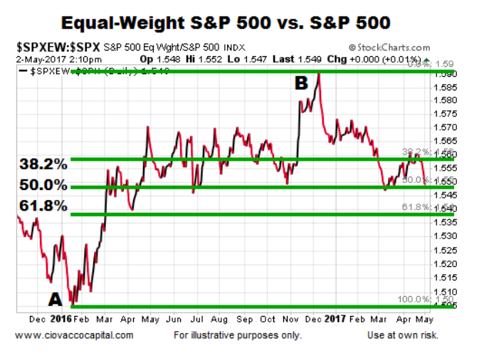 How Concerning Is The Equal Weight S&P 500 Underperformance?