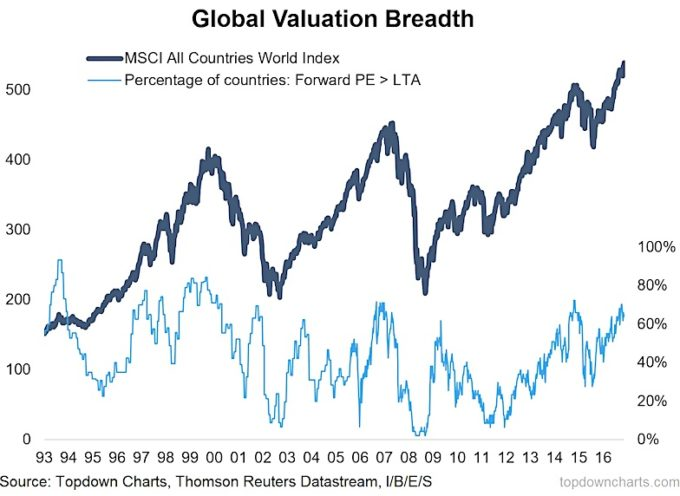 The Last Time This Happened Global Equities Corrected…