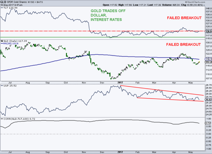 Gold (GLD) Trading Update: Failed Breakout Creates Headwind