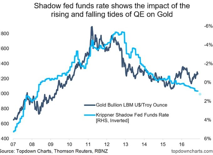 Gold Bugs: Keep An Eye On The Shadow Fed Funds Rate