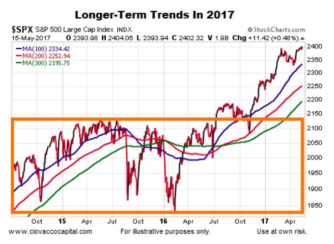 Stock Market Trends Still Moving Lower Left To Upper Right