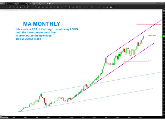MasterCard (MA) Stock Chart: Elliott Wave 5 Still Going…