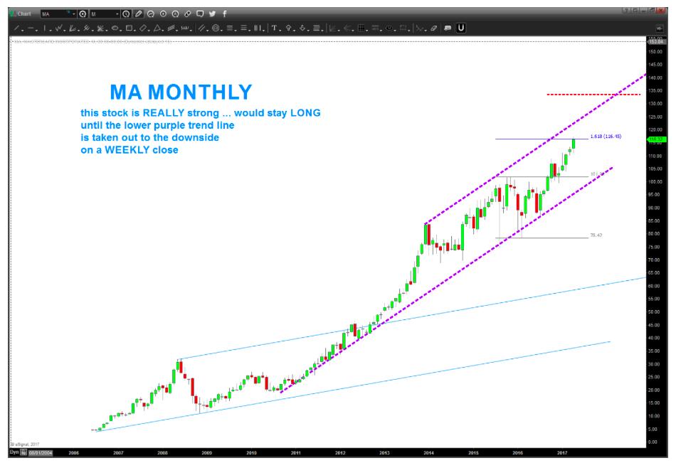 MasterCard (MA) Stock Chart: Elliott Wave 7 Still Going - See