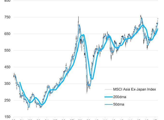 Asian Equities Meet Their Make Or Break Moment