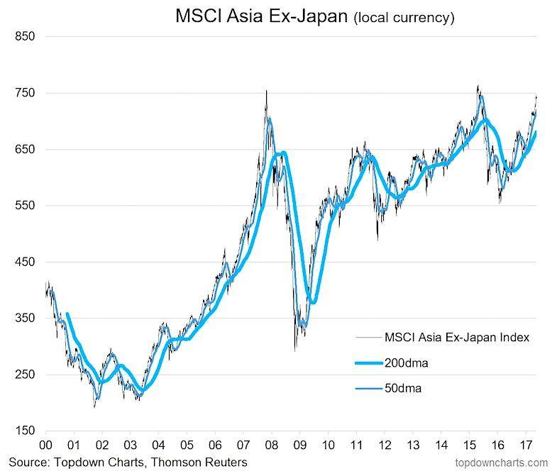 MSCI AC Asia ex Japan Index
