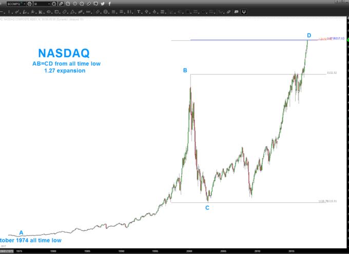 Nasdaq Composite: Why 6200 Could Bring A Market Top