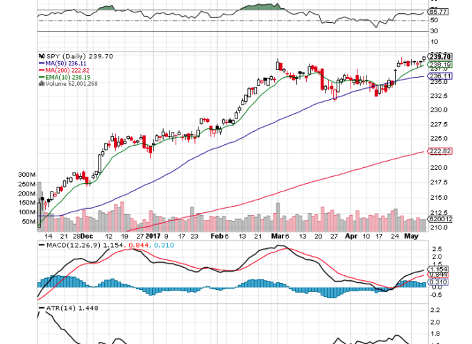 S&P 500 ETF ($SPY): 10 Chart Insights For Traders