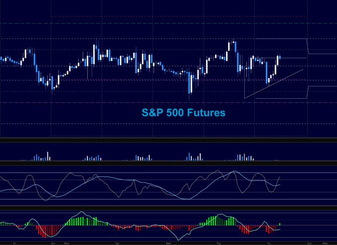 S&P 500 Futures Trading Outlook For May 5