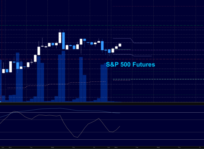S&P 500 Futures Trading Outlook For May 1