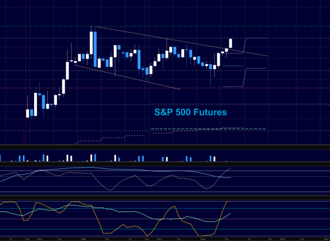 S&P 500 Futures Trading Outlook For May 4