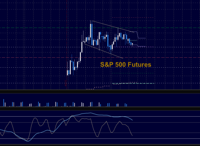 S&P 500 Futures Trading Outlook For May 3