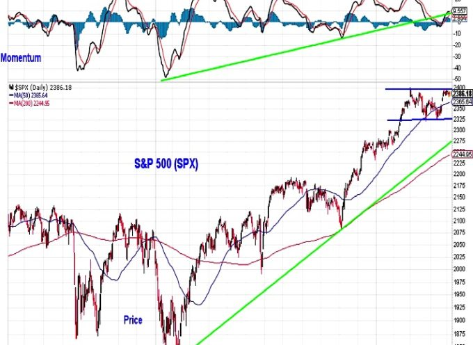 S&P 500 Weekly Review & Technical Outlook – May 5