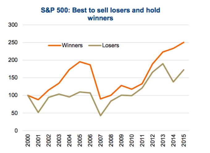 Investors: The Downside Of 'Loss Aversion'