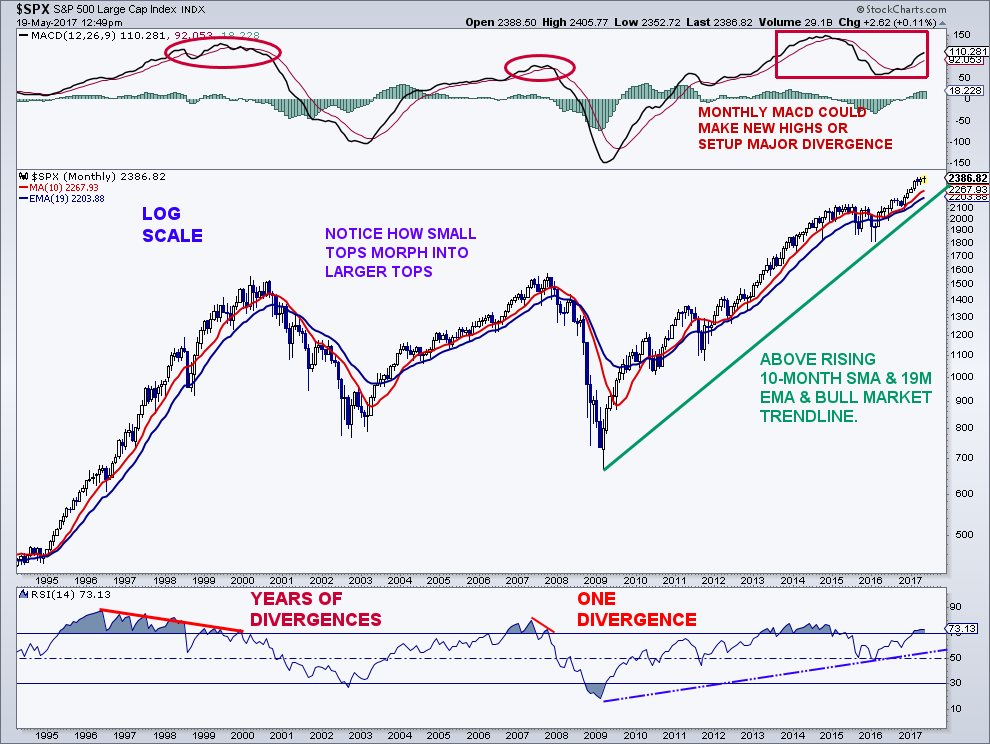 What Major Stock Market Tops Look Like - See It Market