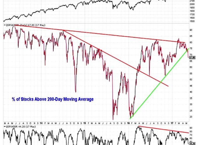 S&P 500 Market Outlook (May 19): Breadth Deteriorating