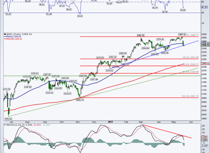 S&P 500 Chart Update: Is A Deeper Pullback Underway?