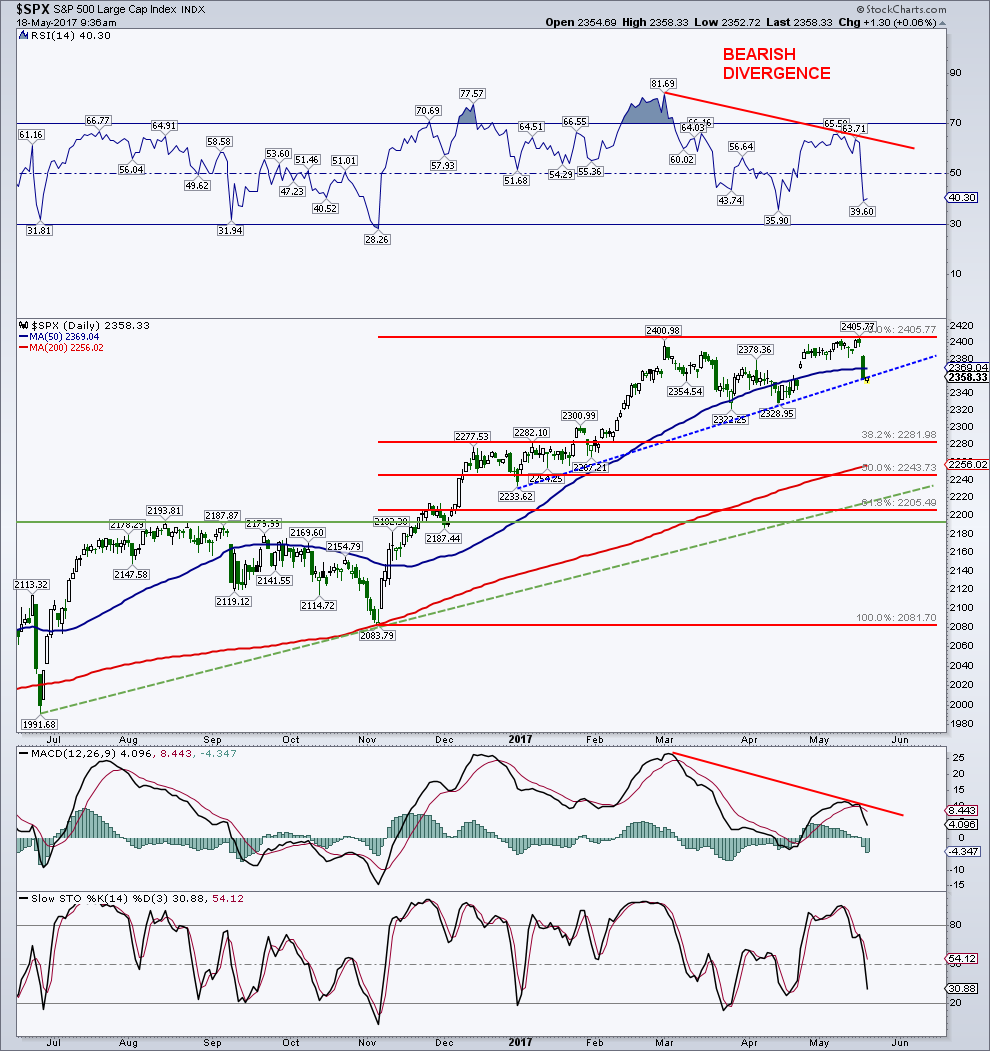 Thumbnail for S&P 500 Chart Update: Is A Deeper Pullback Underway? - See It Market