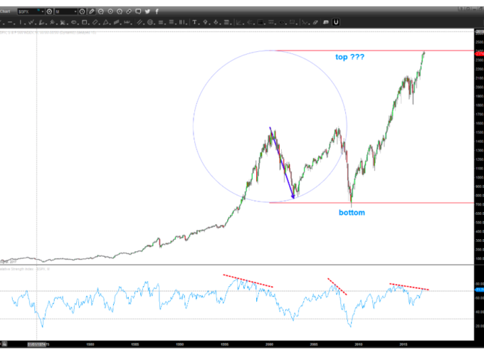 "S&P 500 Update: Will This ""Circle"" Mark A Top For Equities?"