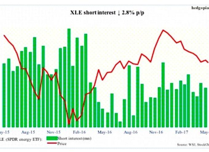 S&P 500 Sector Review & Short Interest Update