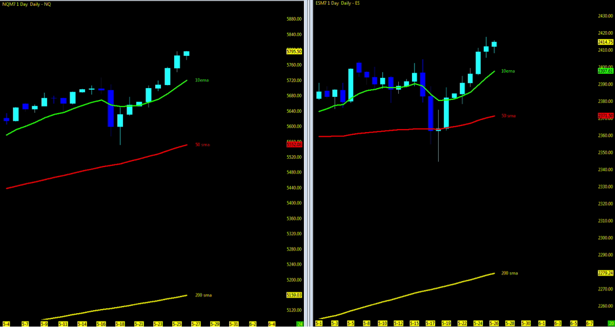 S P 500 And Nasdaq Futures Weekly Trend Trading Outlook May 29