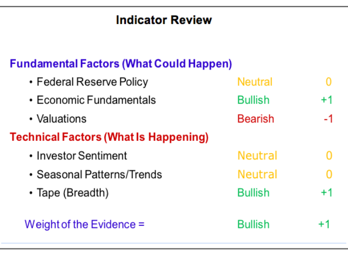 Investment Strategy Outlook: Strengthening Trends Meet Seasonality