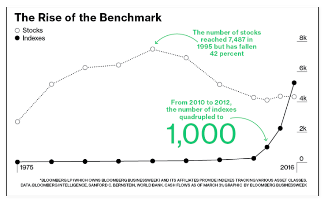 Inside The New Bull Market In Index Strategies - See It Market
