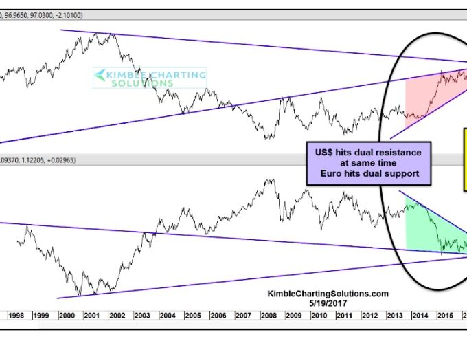 "Currency Market ""Shift"" At Play? US Dollar Breaking Key Support"