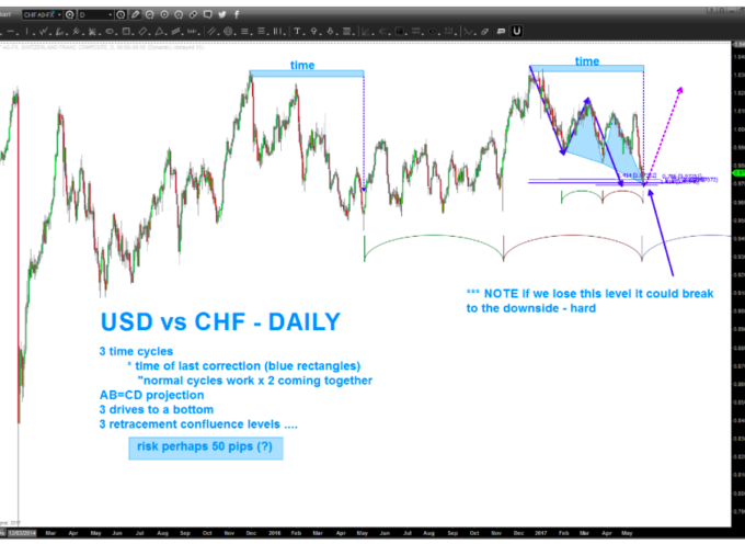 USD vs CHF Currency Pair: Is The Dollar Swissy About To Rally?