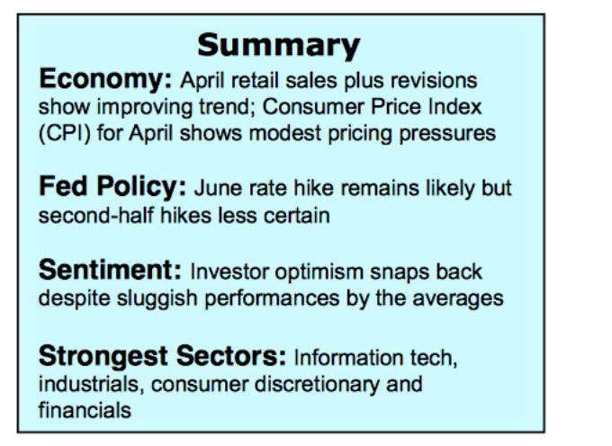 U.S. Markets Update: Benign CPI Data Good For Equities