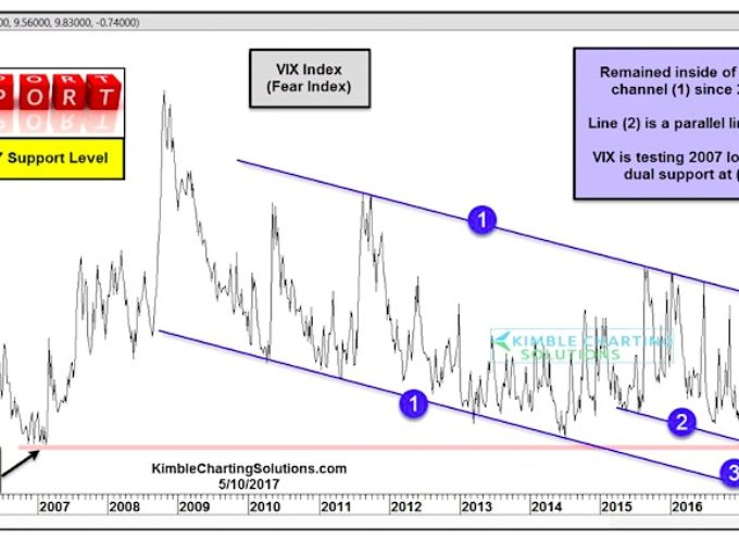 VIX Volatility Index Testing 2007 Lows: All Good?