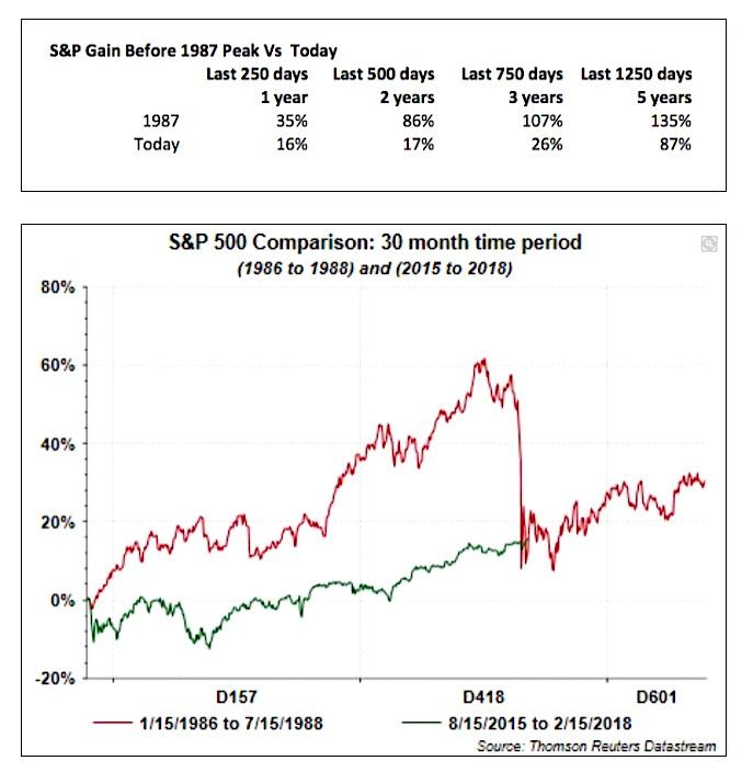 stock market crash comparison