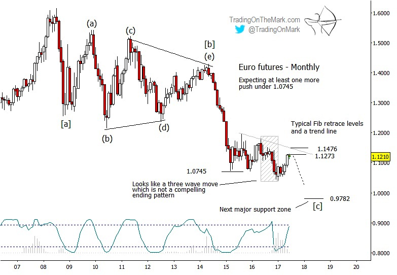 Euro Currency Update Decline Likely