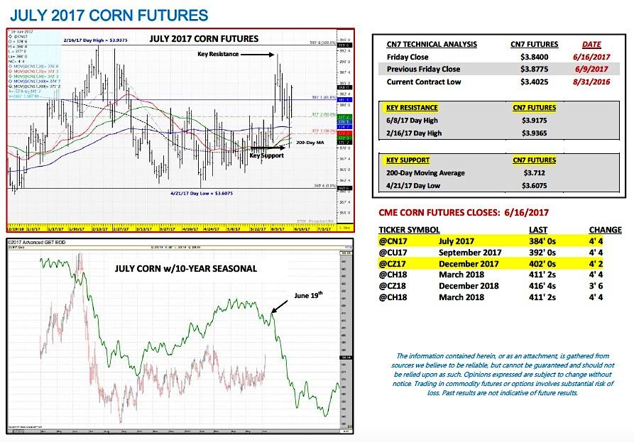 Corn Futures Market Outlook Bull Vs Bear Tug Of War See It Market