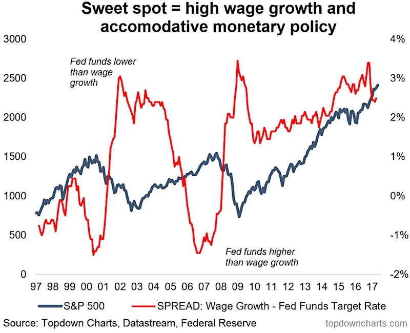 As A Reminder The Indicator Is Spread Between Wage Growth Atlanta Fed Tracker And Funds Target Rate This Chart Was Featured In