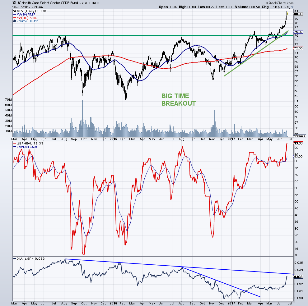 Sector Update: Health Care and Biotech Stocks Hot - See It