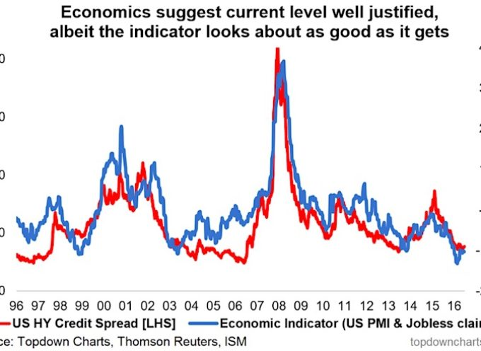 U.S. High Yield Credit Spreads Low – As It should Be?