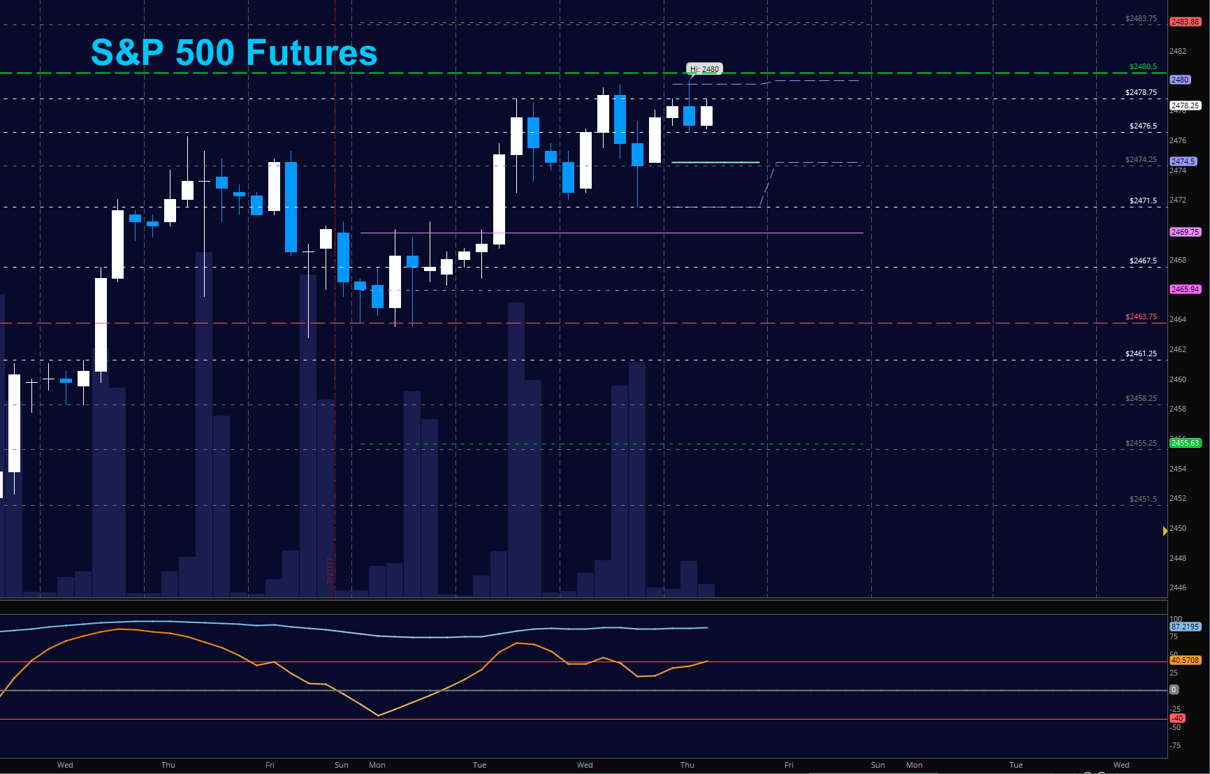 Es futures options trading hours