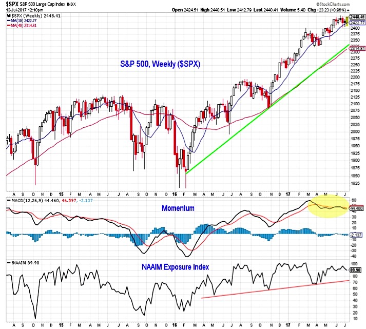 Sitemap Index Trend9: S&P 500 Weekly Investing Outlook: Looking For Follow