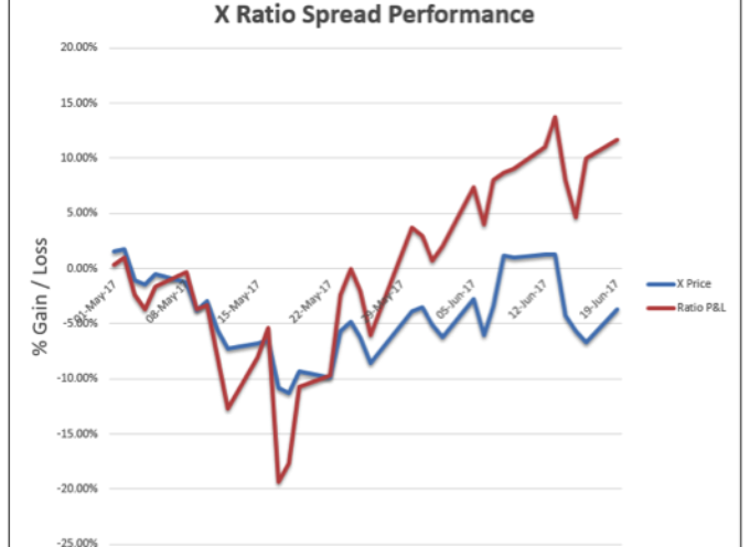 Options Education: How To Trade Put Ratio Spreads