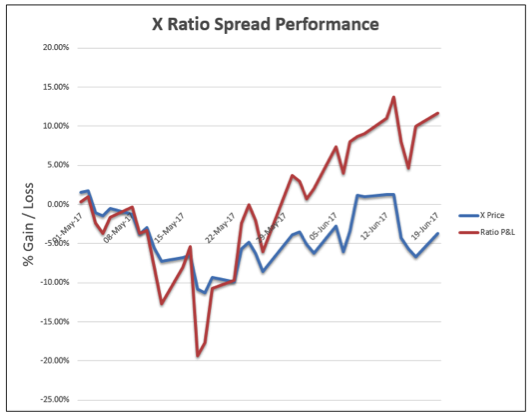 Option spread strategies trading up down and sideways markets