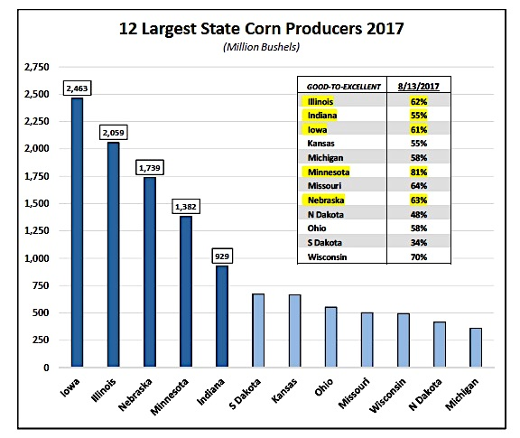 12 largest state corn producers chart yields