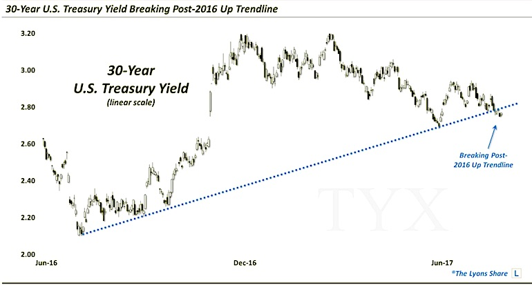 30 year us treasury yield break down trend bearish decline_25 august 2017