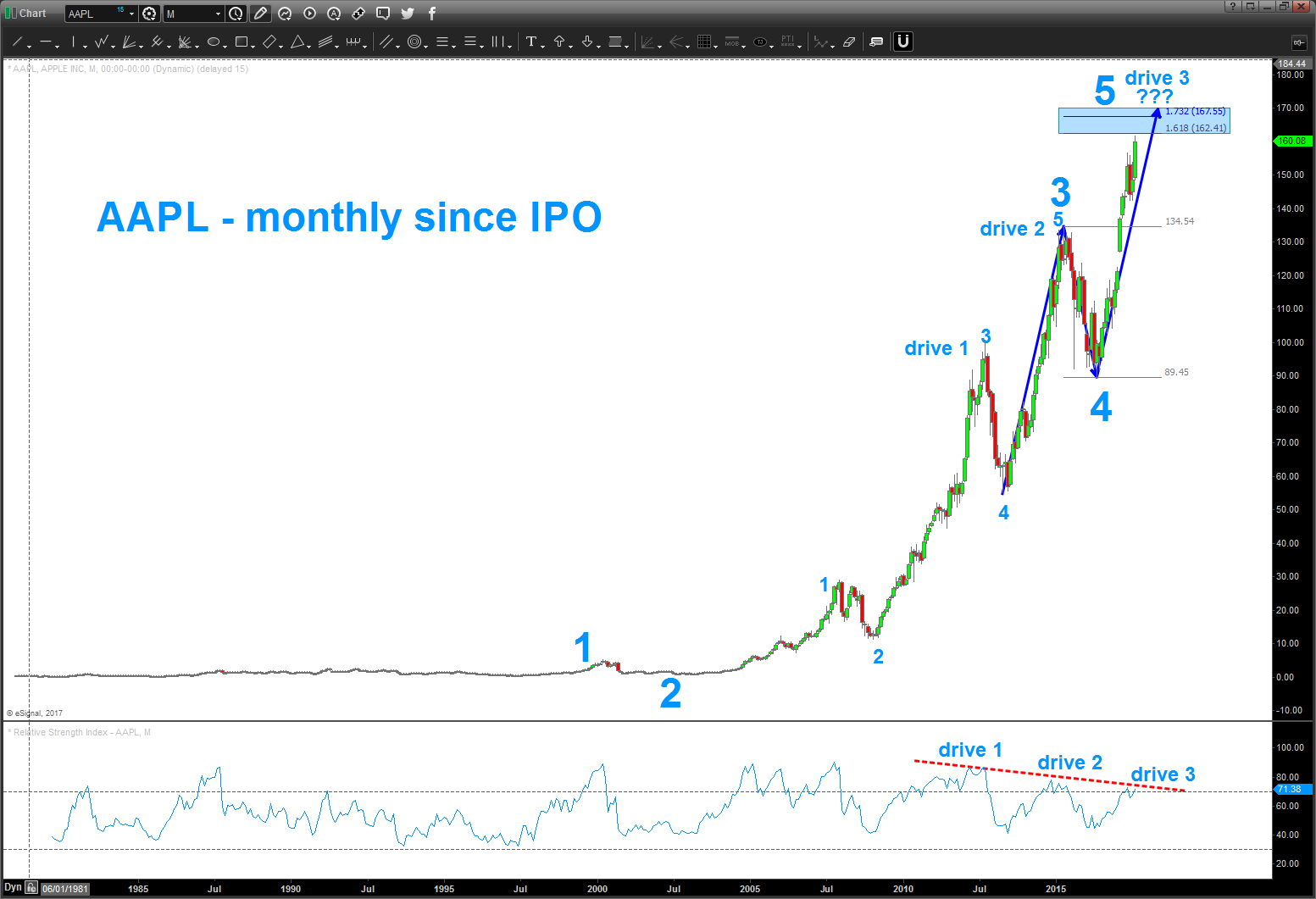 Apple s stock chart aapl is nearing major elliott wave top